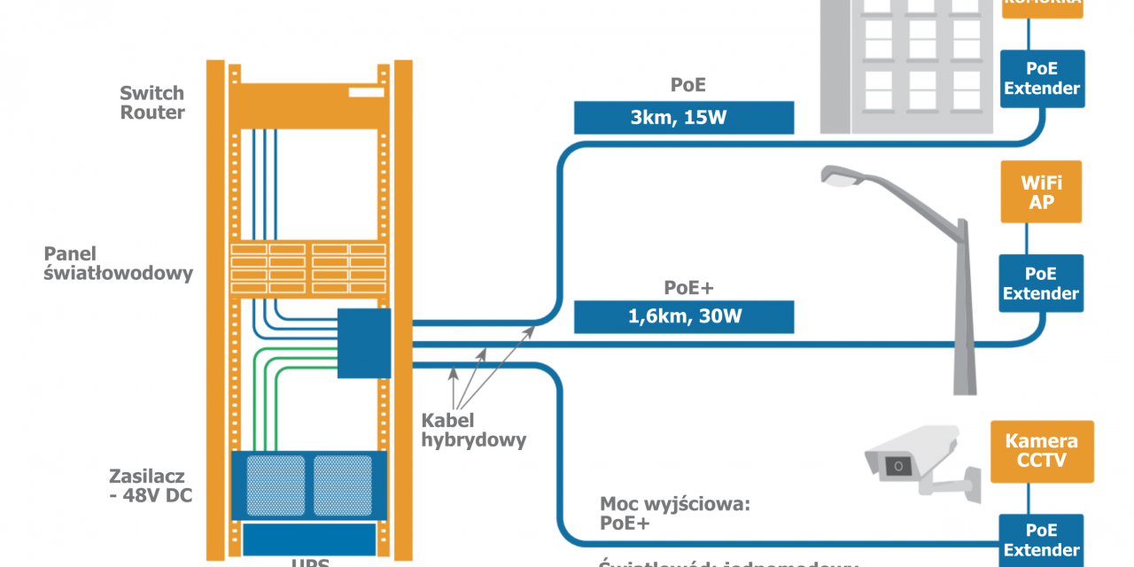 Kabel hybrydowy dla zapewnienia zasilania poprzez PoE/PoE+ – przegląd techniczny systemu