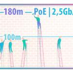 180 metrów w zasięgu miedzi? Ethernet 2.5 Gb/s i 5 Gb/s z PoE już przetestowane!